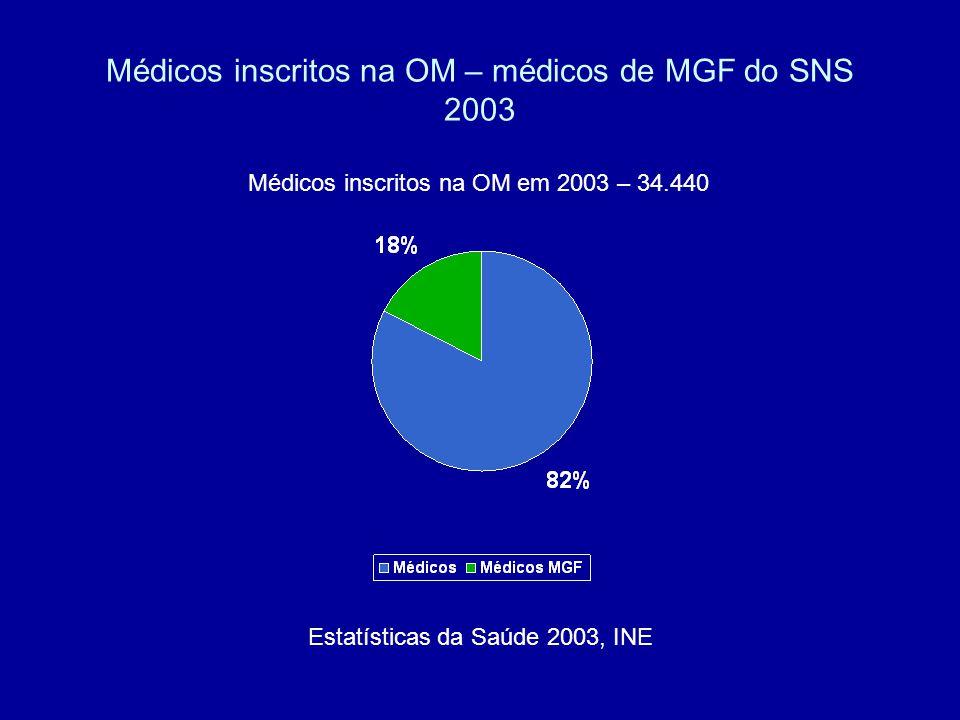 Médicos inscritos na OM – médicos de MGF do SNS 2003 Médicos inscritos na OM em 2003 – 34.440 Estatísticas da Saúde 2003, INE