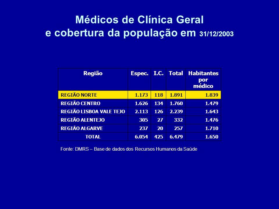 RegiãoEspec.I.C.TotalHabitantes por médico REGIÃO NORTE1.1731181.8911.839 REGIÃO CENTRO1.6261341.7601.479 REGIÃO LISBOA VALE TEJO2.1131262.2391.643 REGIÃO ALENTEJO305273321.476 REGIÂO ALGARVE237202571.710 TOTAL6.0544256.4791.650 Médicos de Clínica Geral e cobertura da população em 31/12/2003 Fonte: DMRS – Base de dados dos Recursos Humanos da Saúde