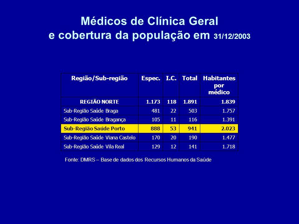 Médicos de Clínica Geral e cobertura da população em 31/12/2003 Fonte: DMRS – Base de dados dos Recursos Humanos da Saúde Região/Sub-regiãoEspec.I.C.TotalHabitantes por médico REGIÃO NORTE1.1731181.8911.839 Sub-Região Saúde Braga481225031.757 Sub-Região Saúde Bragança105111161.391 Sub-Região Saúde Porto888539412.023 Sub-Região Saúde Viana Castelo170201901.477 Sub-Região Saúde Vila Real129121411.718