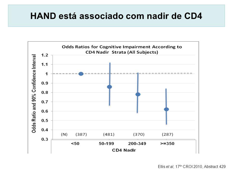 HAND está associado com nadir de CD4 Ellis et al, 17 th CROI 2010, Abstract 429