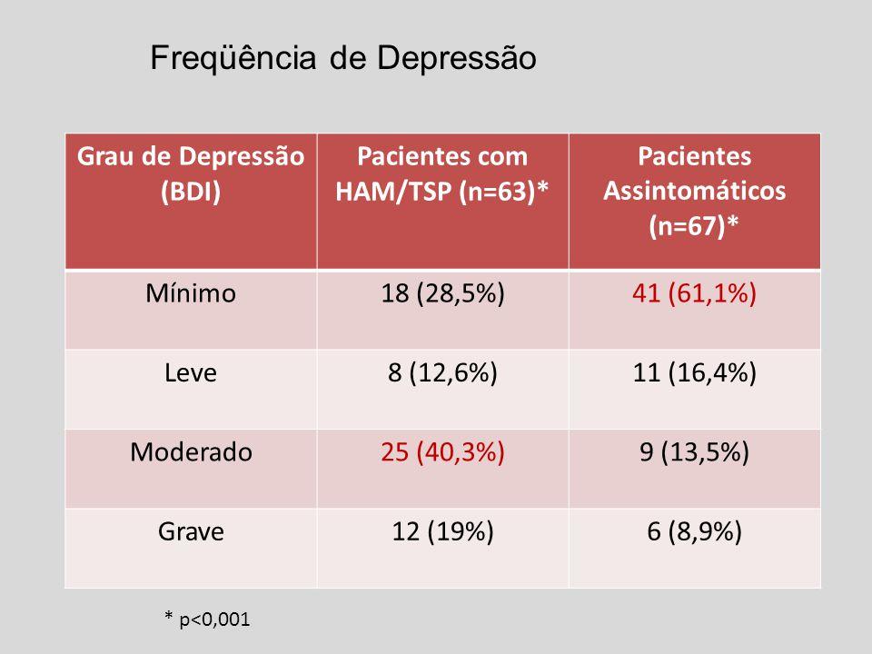 Grau de Depressão (BDI) Pacientes com HAM/TSP (n=63)* Pacientes Assintomáticos (n=67)* Mínimo18 (28,5%)41 (61,1%) Leve8 (12,6%)11 (16,4%) Moderado25 (40,3%)9 (13,5%) Grave12 (19%)6 (8,9%) Freqüência de Depressão * p<0,001