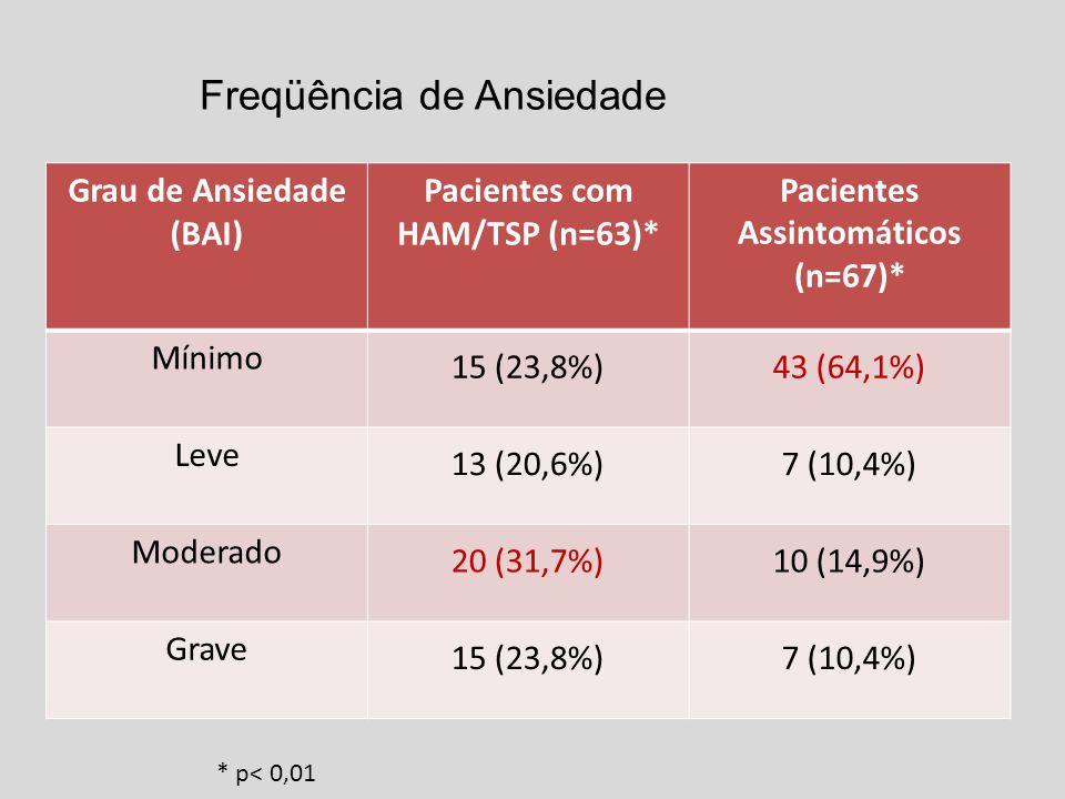 Grau de Ansiedade (BAI) Pacientes com HAM/TSP (n=63)* Pacientes Assintomáticos (n=67)* Mínimo 15 (23,8%)43 (64,1%) Leve 13 (20,6%)7 (10,4%) Moderado 20 (31,7%)10 (14,9%) Grave 15 (23,8%)7 (10,4%) Freqüência de Ansiedade * p< 0,01