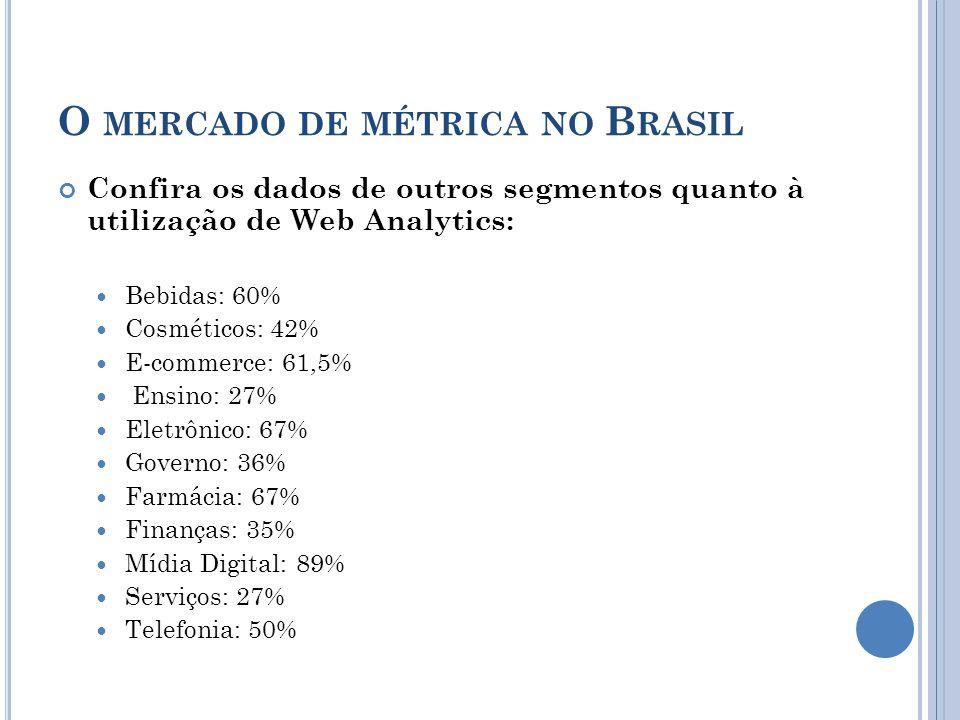 O MERCADO DE MÉTRICA NO B RASIL Confira os dados de outros segmentos quanto à utilização de Web Analytics: Bebidas: 60% Cosméticos: 42% E-commerce: 61,5% Ensino: 27% Eletrônico: 67% Governo: 36% Farmácia: 67% Finanças: 35% Mídia Digital: 89% Serviços: 27% Telefonia: 50%