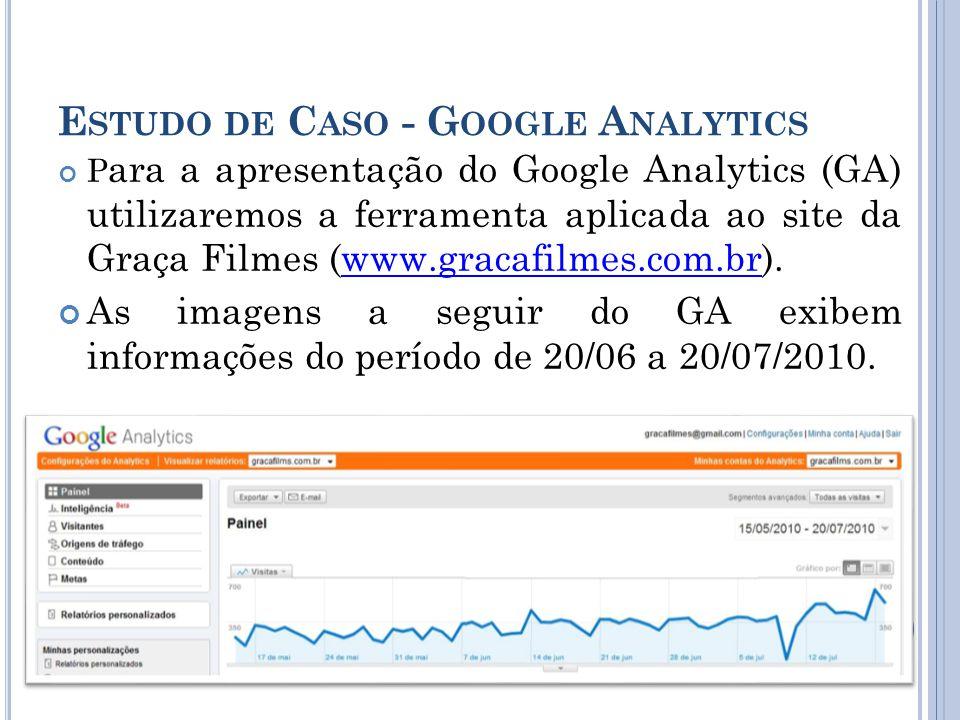 E STUDO DE C ASO - G OOGLE A NALYTICS P ara a apresentação do Google Analytics (GA) utilizaremos a ferramenta aplicada ao site da Graça Filmes (www.gracafilmes.com.br).www.gracafilmes.com.br As imagens a seguir do GA exibem informações do período de 20/06 a 20/07/2010.