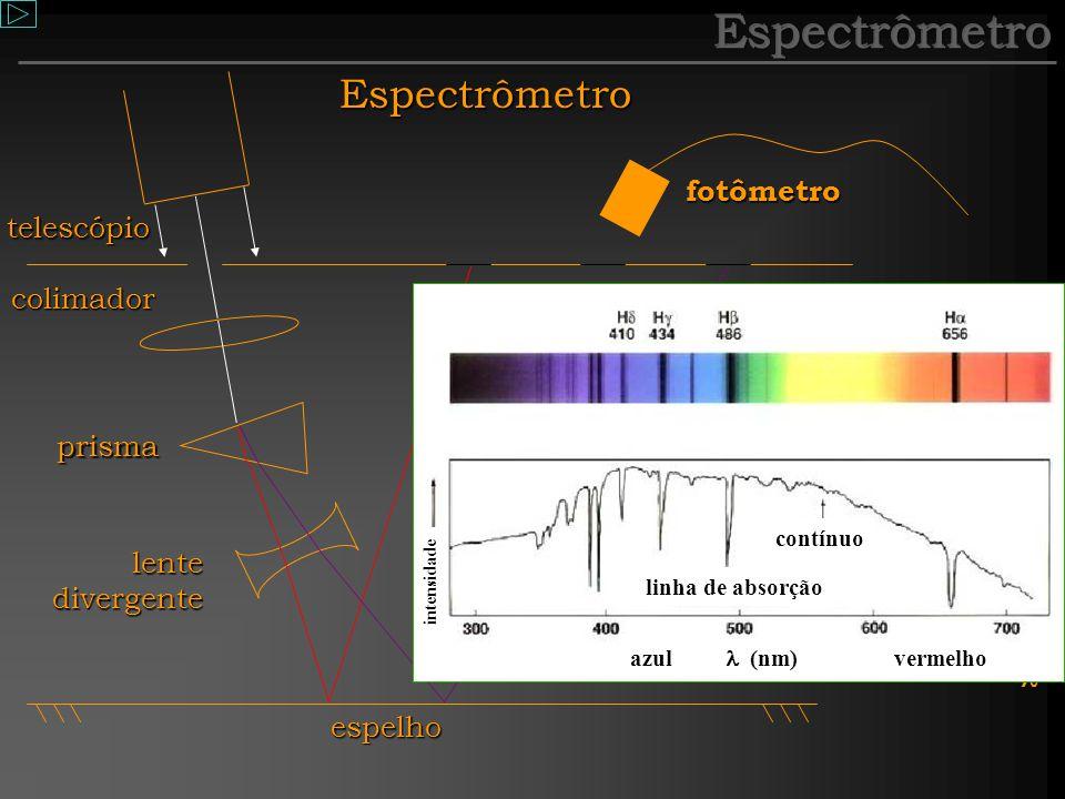 Galileu Galilei (1564 - 1642) Aparelho calibrado: padronizar fotômetro Corrente (I)= quantidade tempo