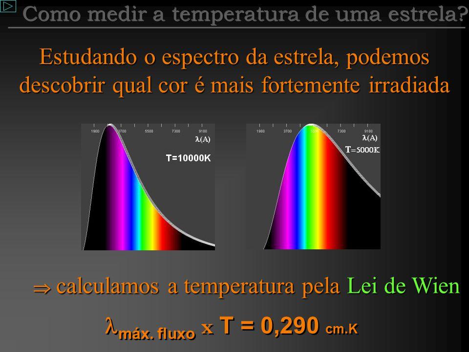 Carga acelerada irradia com certa energia (certo ) 37,5 º Superficial Quanto maior a temperatura, maior a velocidade Lei de Wien