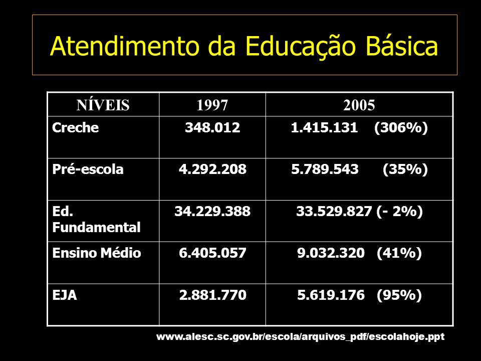 Atendimento da Educação Básica NÍVEIS19972005 Creche348.0121.415.131 (306%) Pré-escola4.292.2085.789.543 (35%) Ed. Fundamental 34.229.38833.529.827 (-