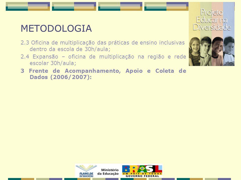 METODOLOGIA 2.3 Oficina de multiplicação das práticas de ensino inclusivas dentro da escola de 30h/aula; 2.4 Expansão – oficina de multiplicação na região e rede escolar 30h/aula; 3 Frente de Acompanhamento, Apoio e Coleta de Dados (2006/2007):