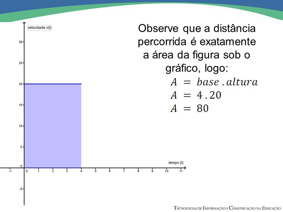 Observe que a distância percorrida é exatamente a área da figura sob o gráfico, logo:
