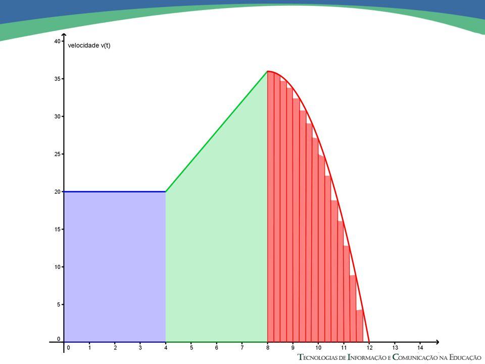 Isto nos sugere fazer tender a largura dos retângulos a zero e assumir a área sobre o gráfico como um valor limite da soma das área.
