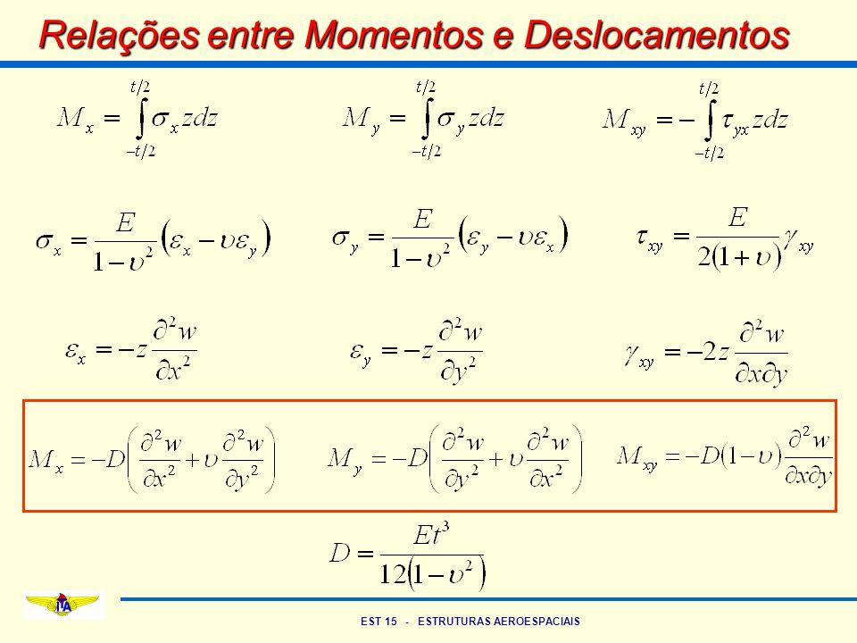 EST 15 - ESTRUTURAS AEROESPACIAIS Relações entre Momentos e Deslocamentos
