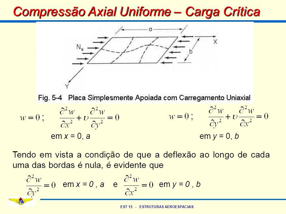 EST 15 - ESTRUTURAS AEROESPACIAIS Compressão Axial Uniforme – Carga Crítica em x = 0, aem y = 0, b Tendo em vista a condição de que a deflexão ao long