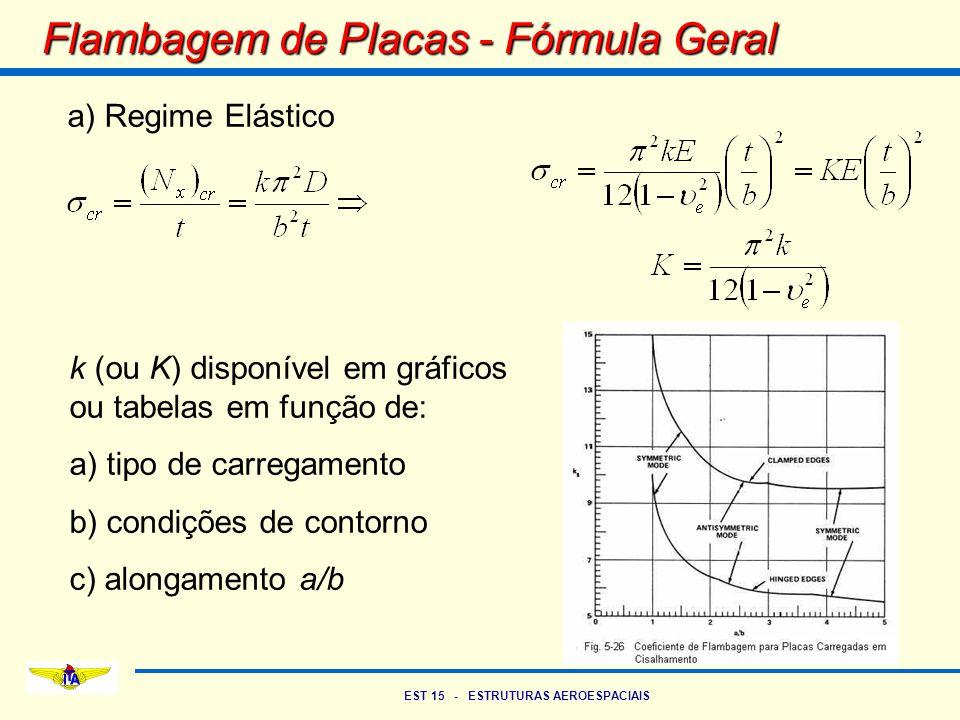 EST 15 - ESTRUTURAS AEROESPACIAIS Flambagem de Placas - Fórmula Geral a) Regime Elástico k (ou K) disponível em gráficos ou tabelas em função de: a) t