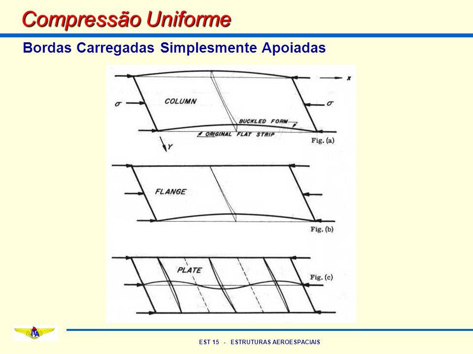 EST 15 - ESTRUTURAS AEROESPACIAIS Compressão Uniforme Bordas Carregadas Simplesmente Apoiadas