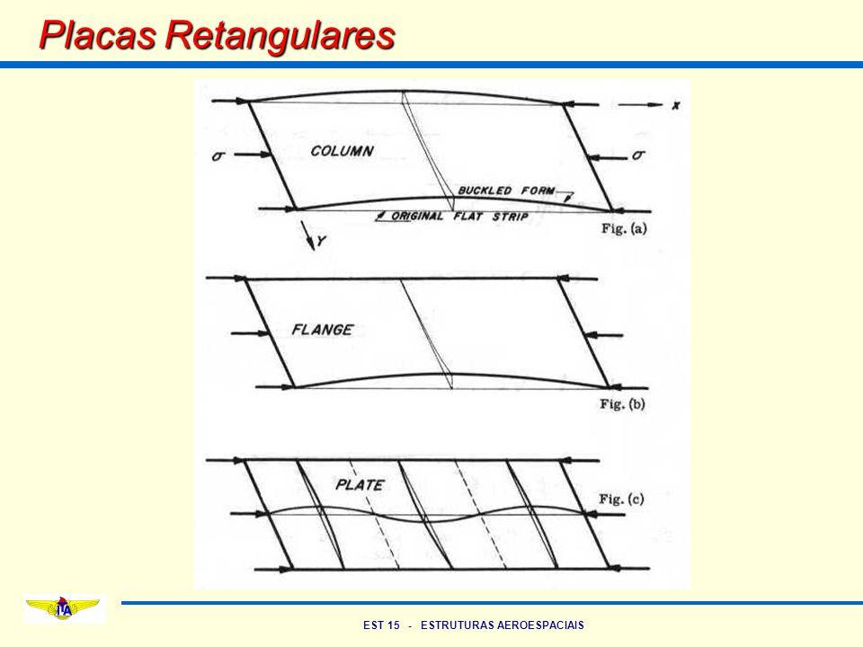 EST 15 - ESTRUTURAS AEROESPACIAIS Placas – Características Colunas: Flexão pode ser considerada num único plano M, w, etc – Funções de uma única variável (x) Equações diferenciais ordinárias Carga de flambagem é a carga de falha Placas: Flexão em dois planos M, w, etc – Funções de duas variáveis (x, y) Equações diferenciais parciais Carga de Flambagem não é a carga de falha É necessário analisar o comportamento de placas após a flambagem para a determinação da carga de falha