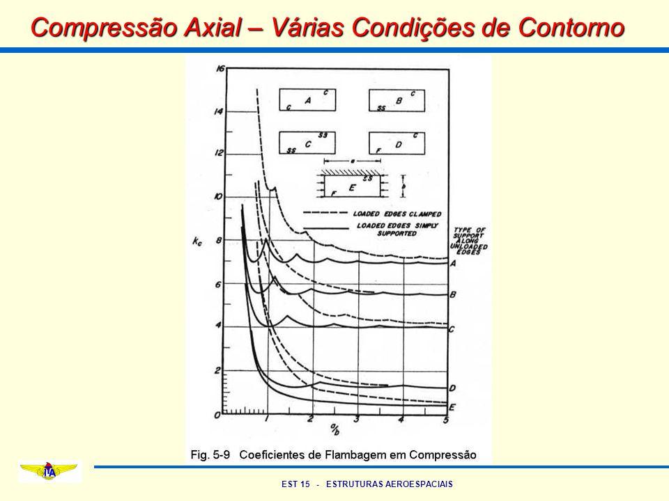 EST 15 - ESTRUTURAS AEROESPACIAIS Compressão Axial – Várias Condições de Contorno