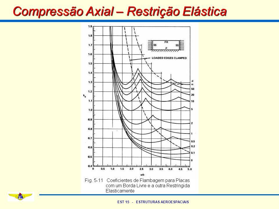EST 15 - ESTRUTURAS AEROESPACIAIS Compressão Axial – Restrição Elástica