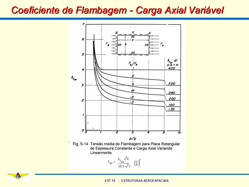 EST 15 - ESTRUTURAS AEROESPACIAIS Coeficiente de Flambagem - Carga Axial Variável