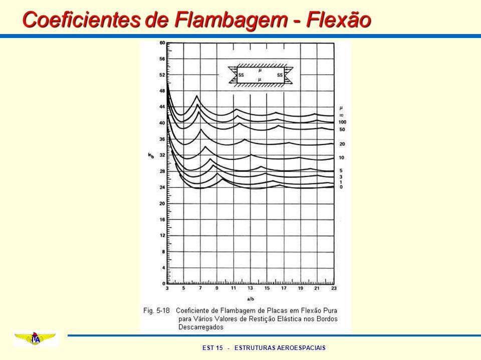 EST 15 - ESTRUTURAS AEROESPACIAIS Coeficientes de Flambagem - Flexão