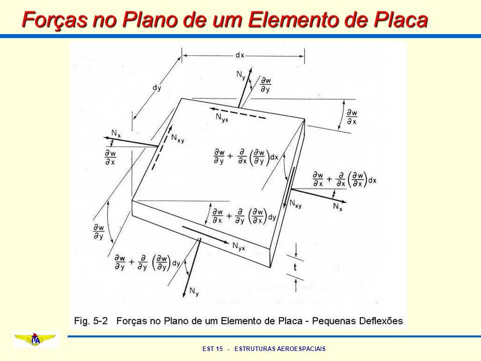 EST 15 - ESTRUTURAS AEROESPACIAIS Forças no Plano de um Elemento de Placa