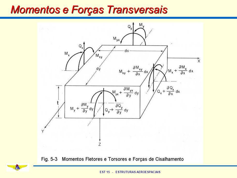 EST 15 - ESTRUTURAS AEROESPACIAIS Equilíbrio de um Elemento de Placa Uma equação e 4 incógnitas M x, M y, M xy e w