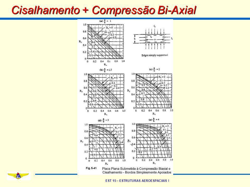EST 15 – ESTRUTURAS AEROESPACIAIS I Cisalhamento + Compressão Bi-Axial
