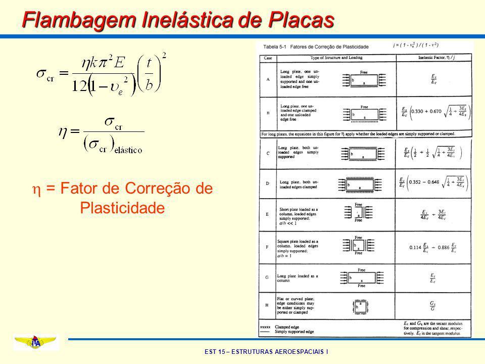 EST 15 – ESTRUTURAS AEROESPACIAIS I Flambagem Inelástica de Placas  = Fator de Correção de Plasticidade