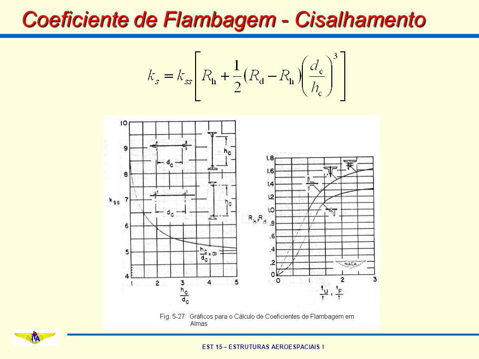 EST 15 – ESTRUTURAS AEROESPACIAIS I Coeficiente de Flambagem - Cisalhamento
