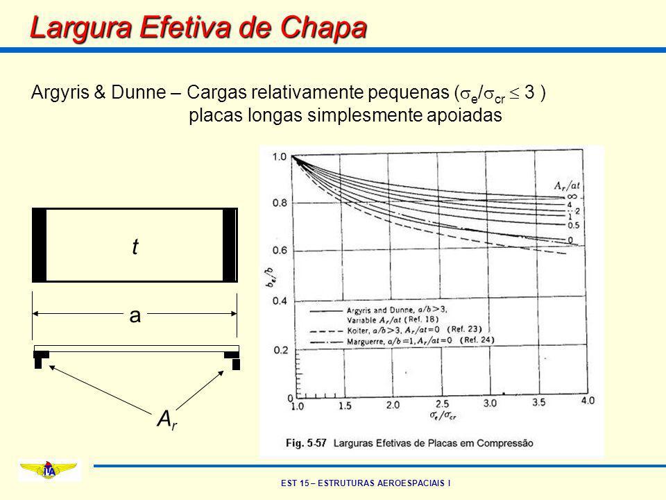 EST 15 – ESTRUTURAS AEROESPACIAIS I Largura Efetiva de Chapa Argyris & Dunne – Cargas relativamente pequenas (  e /  cr  3 ) placas longas simplesm