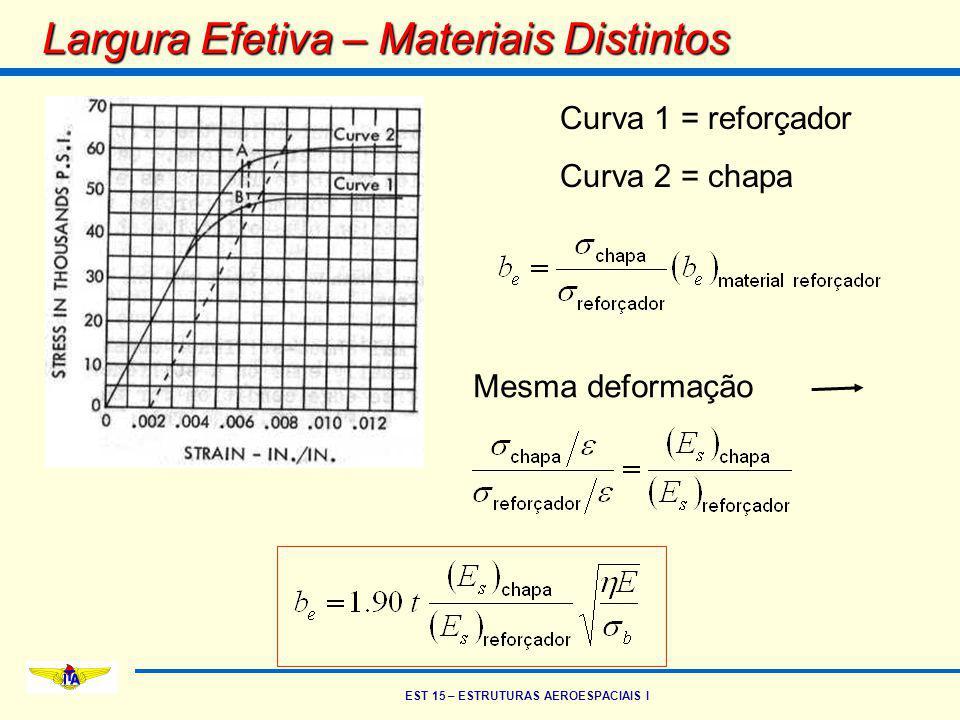 EST 15 – ESTRUTURAS AEROESPACIAIS I Largura Efetiva – Materiais Distintos Curva 1 = reforçador Curva 2 = chapa Mesma deformação