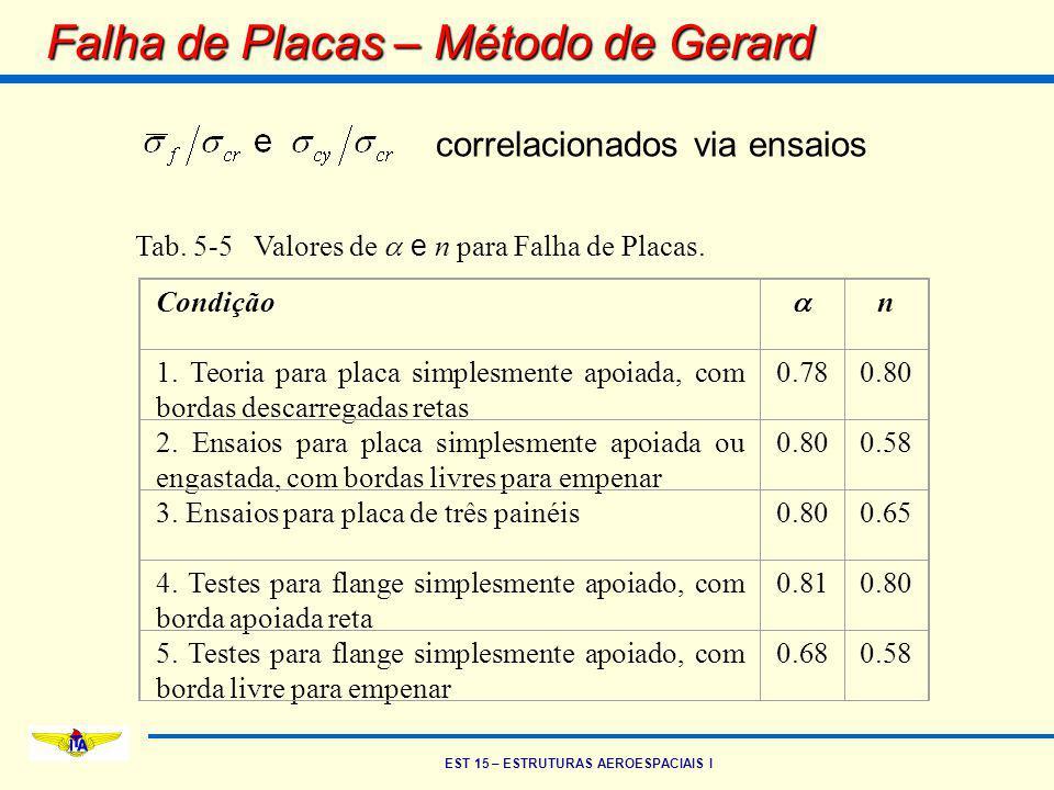 EST 15 – ESTRUTURAS AEROESPACIAIS I Falha de Placas – Método de Gerard Tab. 5-5 Valores de  e n para Falha de Placas. Condição  n 1. Teoria para pla