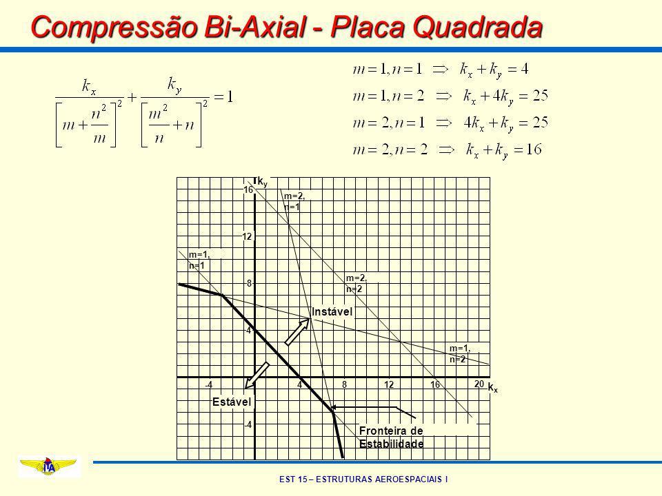 EST 15 – ESTRUTURAS AEROESPACIAIS I Compressão Bi-Axial - Placa Quadrada 4812 20 -4 4 8 12 16 m=2, n=2 m=1, n=2 m=2, n=1 m=1, n=1 Estável Instável Fro