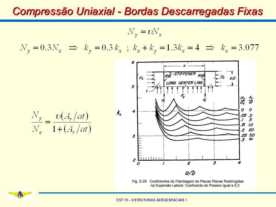 EST 15 – ESTRUTURAS AEROESPACIAIS I Compressão Uniaxial - Bordas Descarregadas Fixas