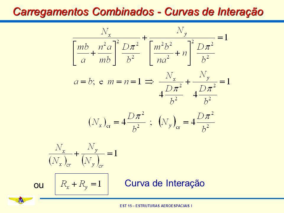 EST 15 – ESTRUTURAS AEROESPACIAIS I Carregamentos Combinados - Curvas de Interação ou Curva de Interação