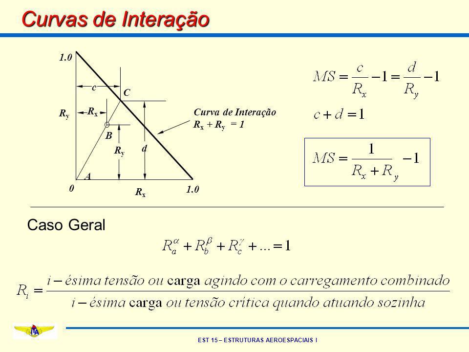 EST 15 – ESTRUTURAS AEROESPACIAIS I Curvas de Interação 1.0 Curva de Interação R x + R y = 1 C RxRx RyRy 0 A RxRx RyRy c d B Caso Geral