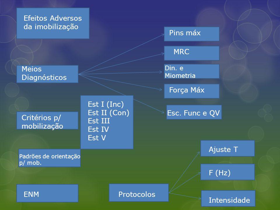 Efeitos Adversos da imobilização Meios Diagnósticos Critérios p/ mobilização Padrões de orientação p/ mob. ENM Pins máx MRC Din. e Miometria Força Máx