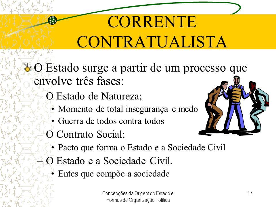 Concepções da Origem do Estado e Formas de Organização Política 17 CORRENTE CONTRATUALISTA O Estado surge a partir de um processo que envolve três fas