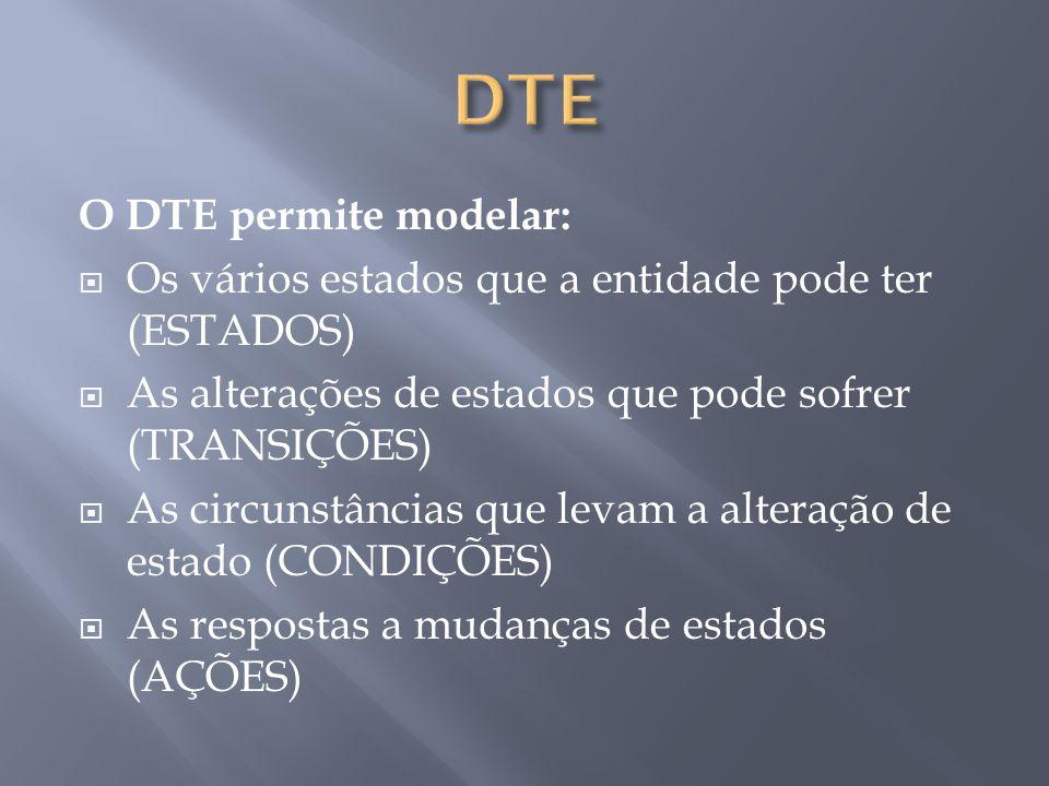 O DTE permite modelar:  Os vários estados que a entidade pode ter (ESTADOS)  As alterações de estados que pode sofrer (TRANSIÇÕES)  As circunstâncias que levam a alteração de estado (CONDIÇÕES)  As respostas a mudanças de estados (AÇÕES)