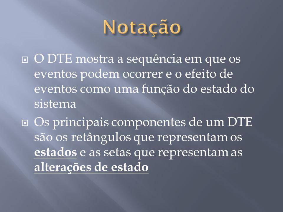  O DTE mostra a sequência em que os eventos podem ocorrer e o efeito de eventos como uma função do estado do sistema  Os principais componentes de um DTE são os retângulos que representam os estados e as setas que representam as alterações de estado