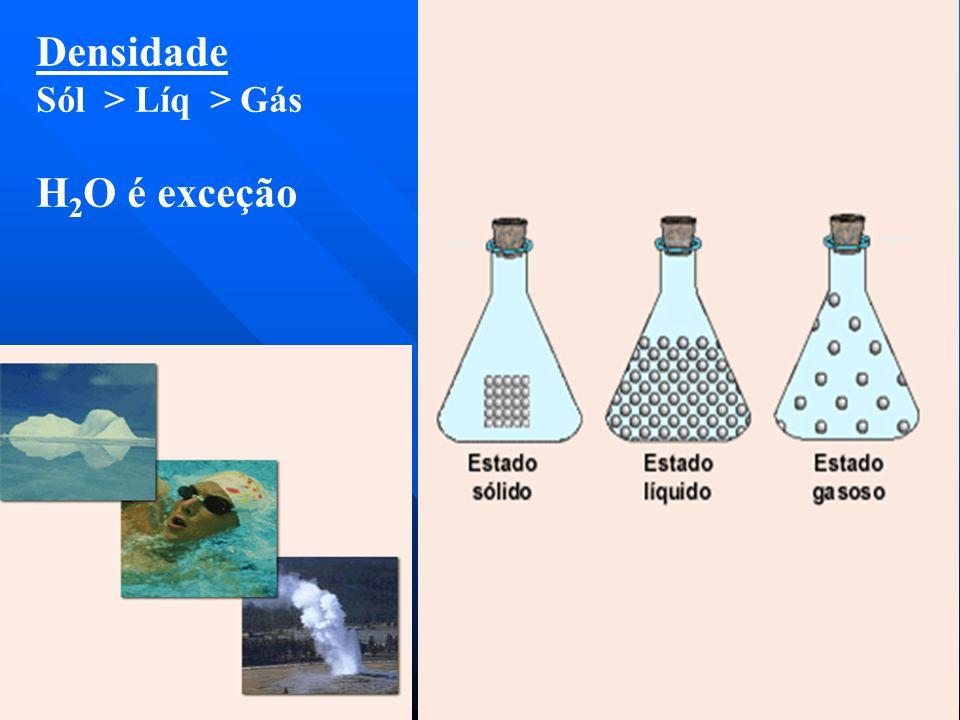 Densidade Sól > Líq > Gás H 2 O é exceção