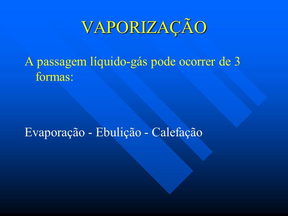 VAPORIZAÇÃO A passagem líquido-gás pode ocorrer de 3 formas: Evaporação - Ebulição - Calefação