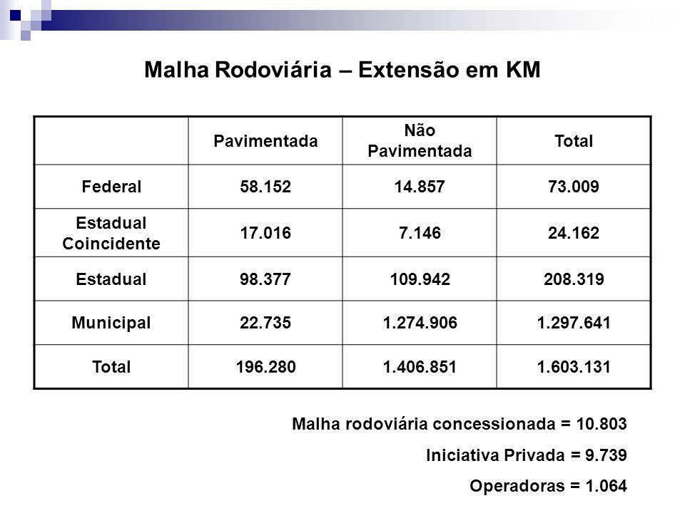 PNLT – 2008 / 2023 Modal20052023 Ferroviário25%32% Hidroviário13%29% Rodoviário58%33% 2008 20112012 2015APÓS 2015Total Rodoviário42,313,118,874,243% Ferroviário16,93,030,550,529,4% Hidroviário2,63,96,112,8i7,4% Portuário7,35,412,425,114,6% Aeroportuário3,43,03,22 9,6i5,6% Total72,728,571,14172,4 Investimento recomendado em infra-estrutura de transporte até 2023 Em bilhões de reais