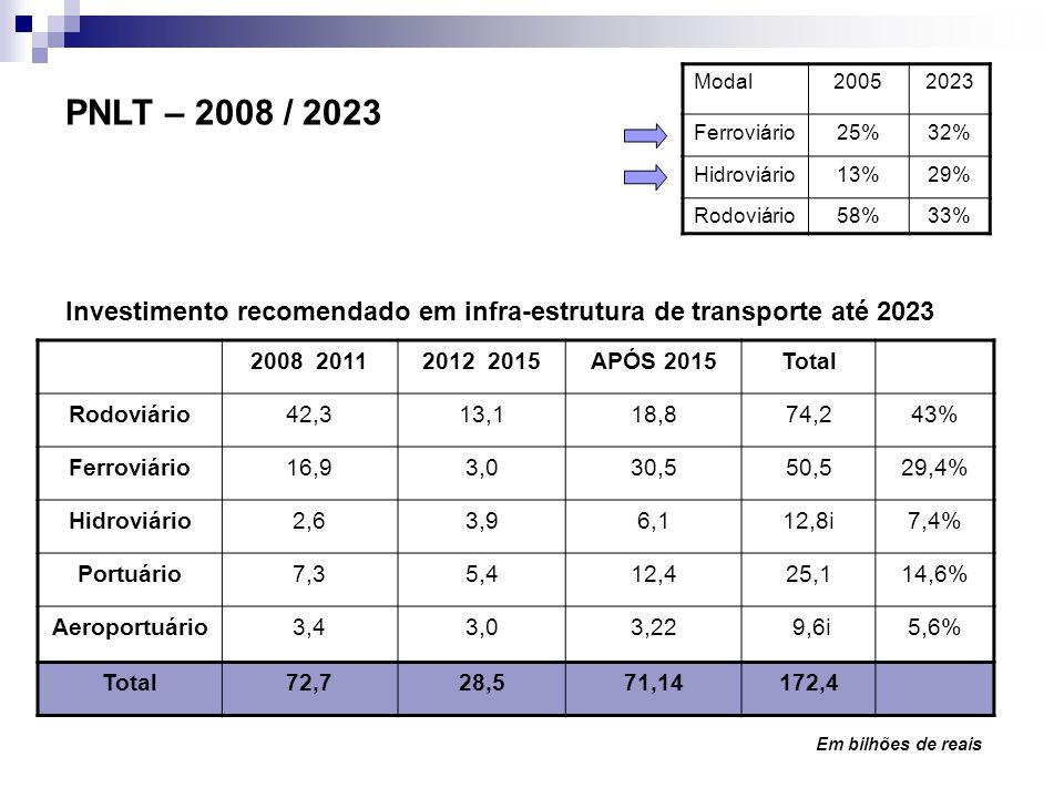 PNLT – 2008 / 2023 Modal20052023 Ferroviário25%32% Hidroviário13%29% Rodoviário58%33% 2008 20112012 2015APÓS 2015Total Rodoviário42,313,118,874,243% F