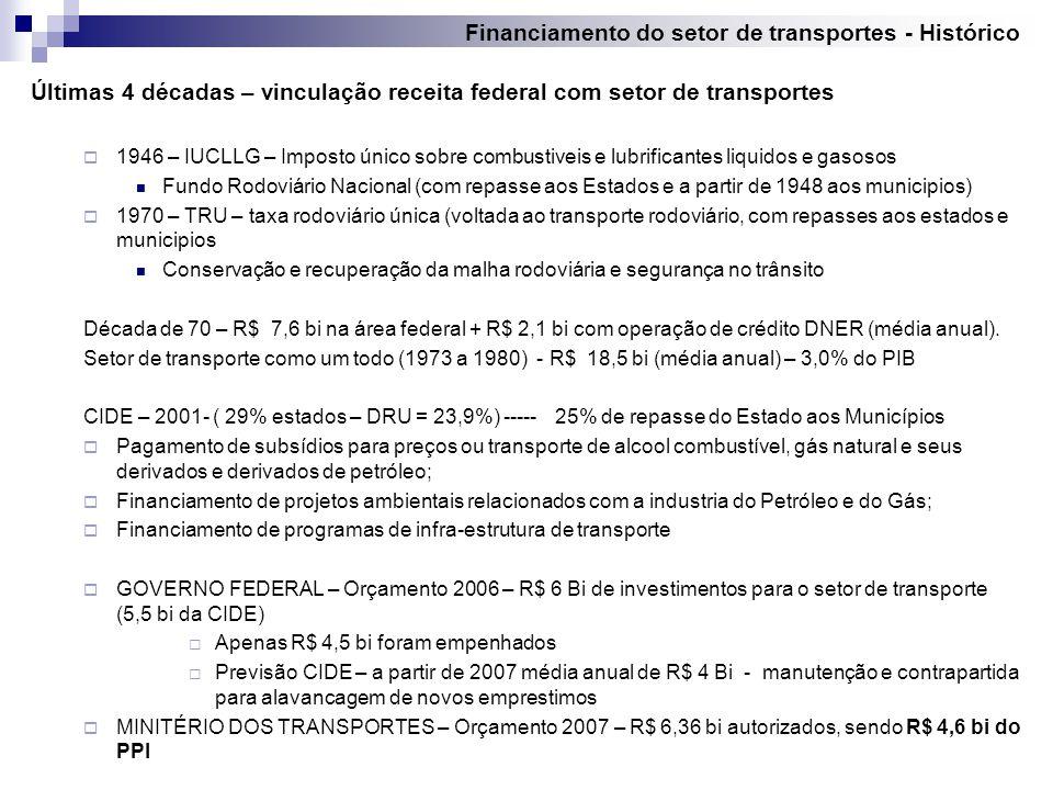 Arrecadação Bruta (*) Investimentos em Transporte (**) % Investido em Transporte pela união 20027.2411.751,4124,2% 20037.5041.115,9214,9% 20047.6691.396,1118,2% 20057.6804.702,1861,2% 20067.8174.542,6158,1% 20073.1943.114,1497,5% TOTAIS41.10516.622,3740,4% Em milhões de reais Fonte: CNT (*) acumulado até maio de 2007 (**) acumulado até 28.06.2007) Arrecadação CIDE