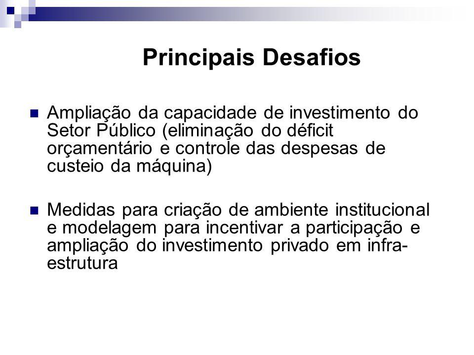 Concessões 36 concessionárias privadas - 6 federais - 29 estaduais - 1 municipal 165 praças 9.739 KM + 20 praças com operador público estadual – 1.064 KM Fonte: ANTT PPPs 637,4 Km BR 116, Feira de Santana -Divisa BA/MG (524,2 Km) BR 324, Feira de Santana – Salvador (113,2 Km) Fonte: ANTT Licitação de 3.060 Km em 2007 Previsão de + 8.000 Km até 2010 Fonte: PNLT Lei 8.987, de 1995 Previsão de 4.000 Km até 2010 Fonte: PNLT Lei 11.079, de 2004