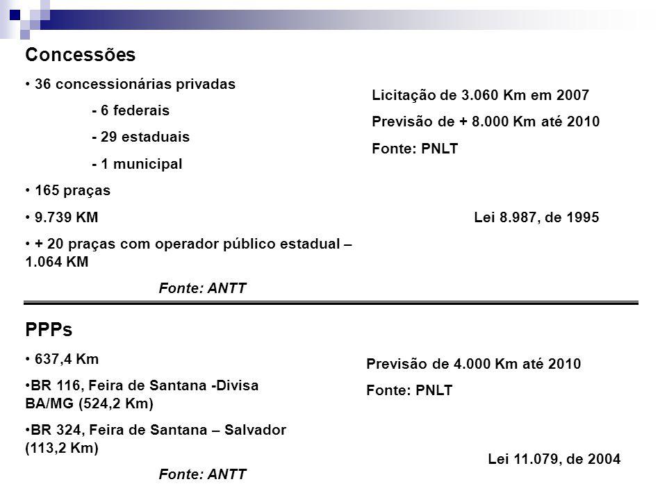 Concessões 36 concessionárias privadas - 6 federais - 29 estaduais - 1 municipal 165 praças 9.739 KM + 20 praças com operador público estadual – 1.064