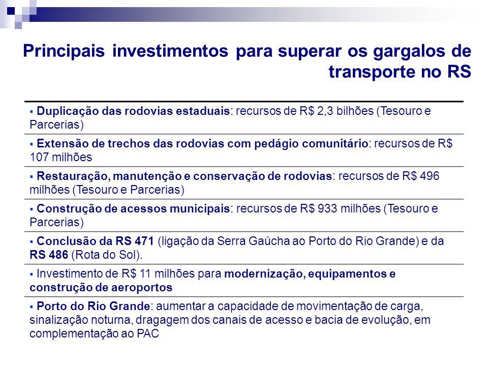 Principais investimentos para superar os gargalos de transporte no RS  Duplicação das rodovias estaduais: recursos de R$ 2,3 bilhões (Tesouro e Parce