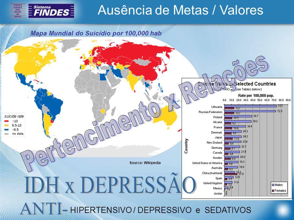 Ausência de Metas / Valores Mapa Mundial do Suicídio por 100,000 hab Source: Wikipedia HIPERTENSIVO / DEPRESSIVO e SEDATIVOS