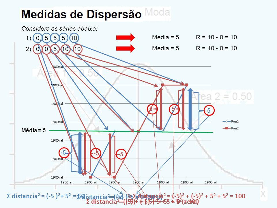 Considere as séries abaixo: 1)0, 5, 5, 5, 10 R = 10 - 0 = 10 2)0, 0, 5, 10, 10 Média = 5 R = 10 - 0 = 10Média = 5 -5 5 55 Σ distancia = (-5) + 5 = 0 (