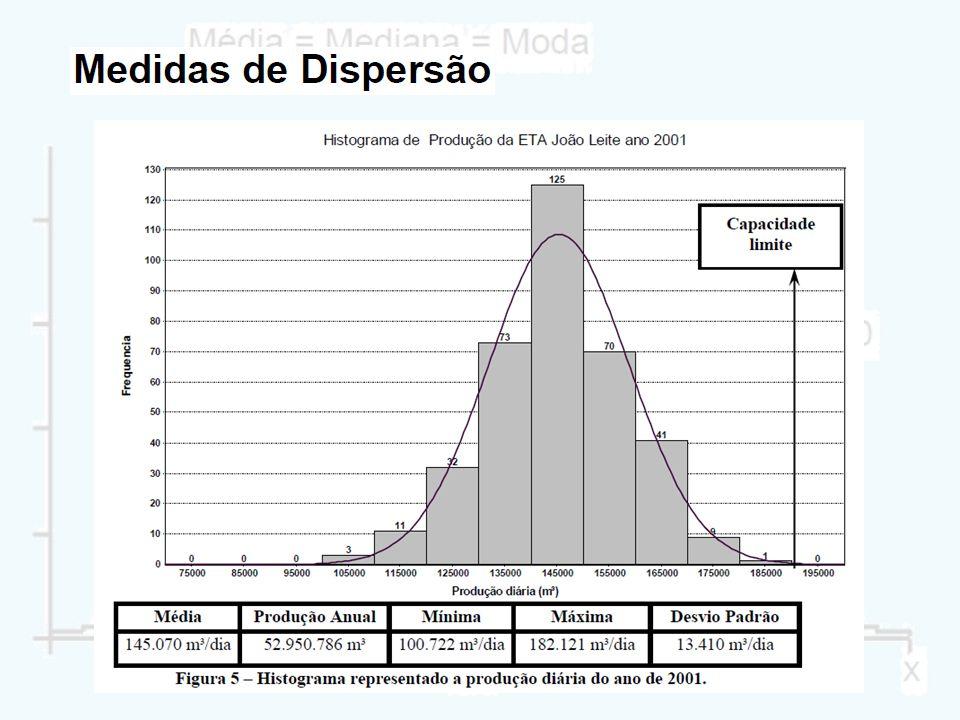 Variância amostral Como se deseja medir a dispersão dos dados em relação à média, é interessante analisar os desvios de cada valor (x i ) em relação à média: Se os (d i ) forem baixos, teremos pouca dispersão, ao contrário, se os desvios forem altos, teremos elevada dispersão.